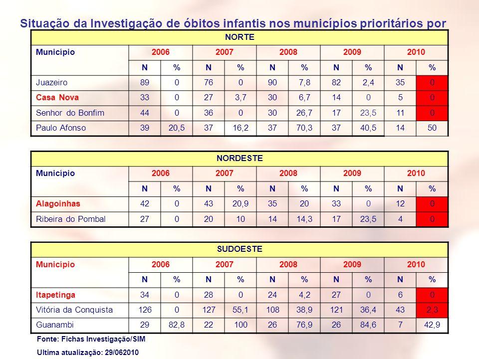 Situação da Investigação de óbitos infantis nos municípios prioritários por Macrorregião, Bahia, 2006-2010*. NORTE Município20062007200820092010 N%N%N