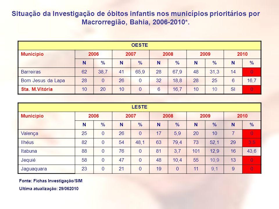 Situação da Investigação de óbitos infantis nos municípios prioritários por Macrorregião, Bahia, 2006-2010*. OESTE Município20062007200820092010 N%N%N