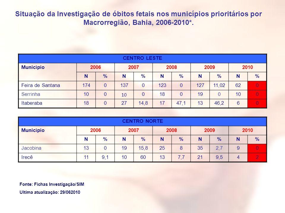 Situação da Investigação de óbitos fetais nos municípios prioritários por Macrorregião, Bahia, 2006-2010*. CENTRO LESTE Município20062007200820092010