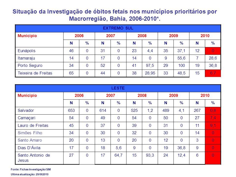 Situação da Investigação de óbitos fetais nos municípios prioritários por Macrorregião, Bahia, 2006-2010*. EXTREMO SUL Município20062007200820092010 N