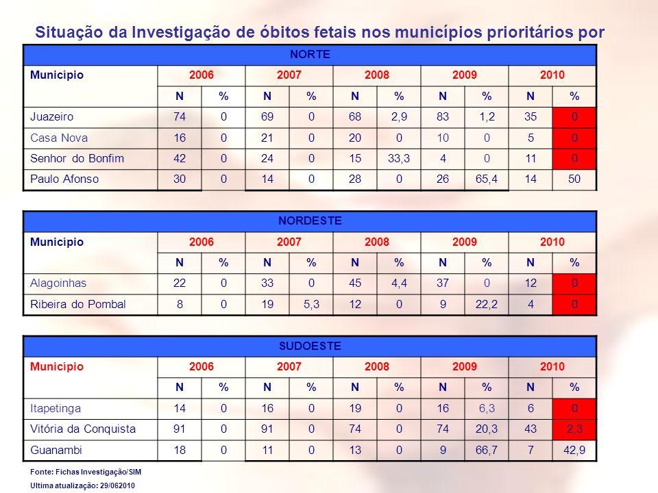 Situação da Investigação de óbitos fetais nos municípios prioritários por Macrorregião, Bahia, 2006-2010*. Fonte: Fichas Investigação/SIM Ultima atual