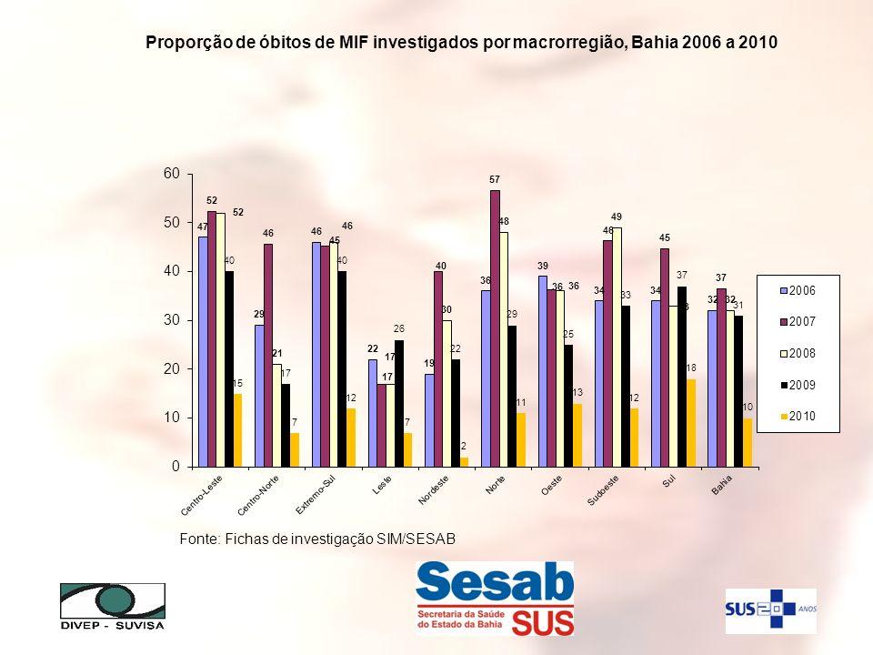 Proporção de óbitos de MIF investigados por macrorregião, Bahia 2006 a 2010 Fonte: Fichas de investigação SIM/SESAB