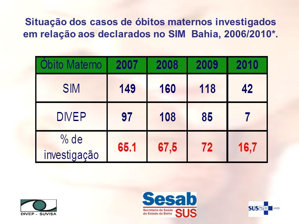 Situação dos casos de óbitos maternos investigados em relação aos declarados no SIM Bahia, 2006/2010*.