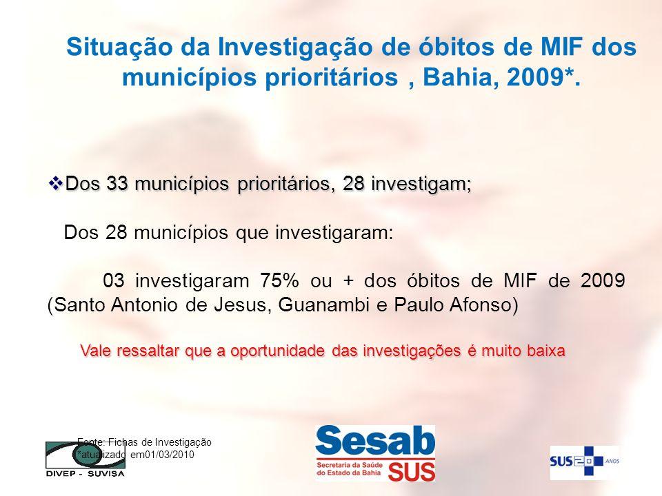 Dos 33 municípios prioritários, 28 investigam; Dos 33 municípios prioritários, 28 investigam; Dos 28 municípios que investigaram: 03 investigaram 75%