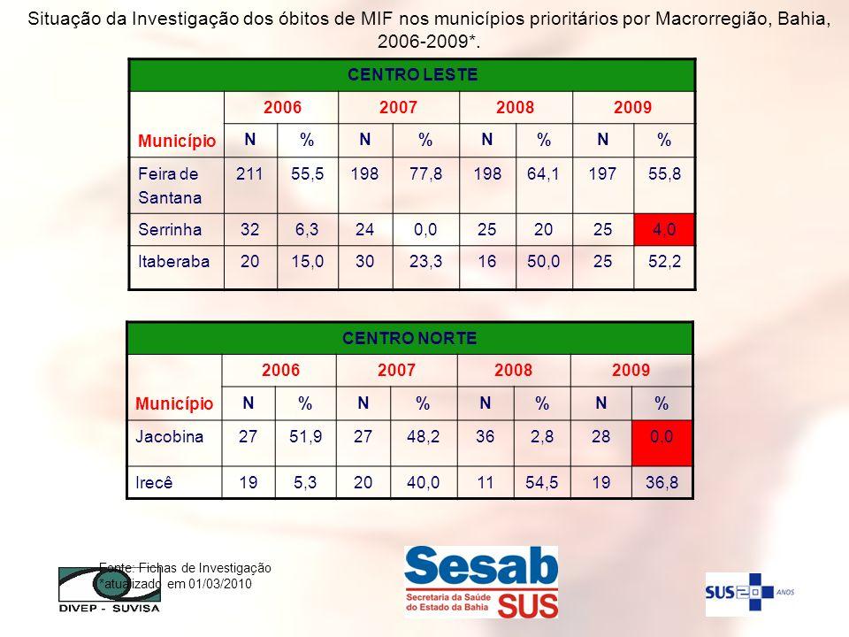 Fonte: Fichas de Investigação *atualizado em 01/03/2010 CENTRO LESTE Município 2006200720082009 N%N%N%N% Feira de Santana 21155,519877,819864,119755,8
