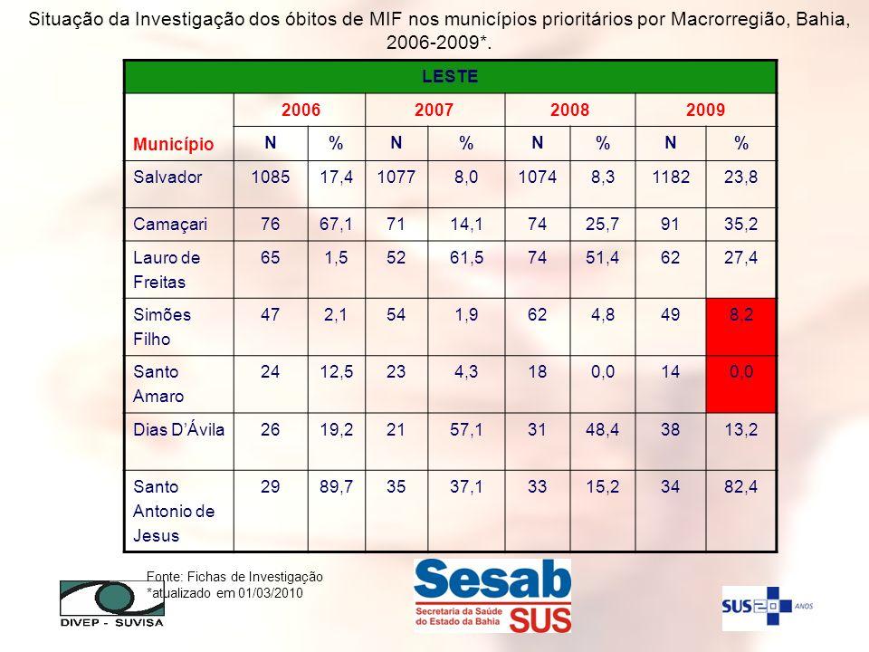 Fonte: Fichas de Investigação *atualizado em 01/03/2010 LESTE Município 2006200720082009 N%N%N%N% Salvador108517,410778,010748,3118223,8 Camaçari7667,