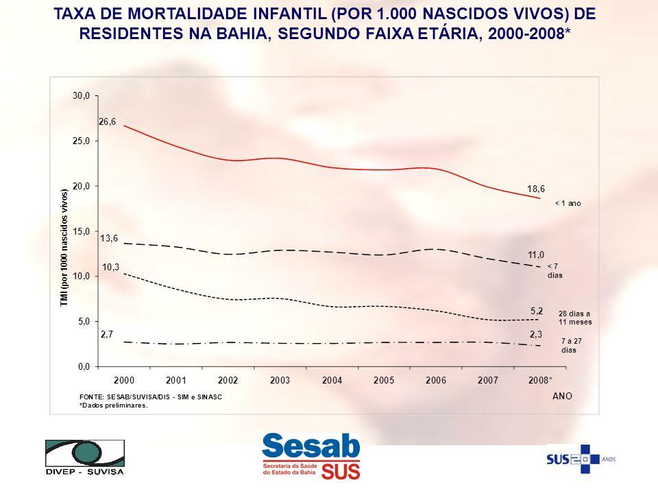 TAXA DE MORTALIDADE INFANTIL (POR 1.000 NASCIDOS VIVOS) DE RESIDENTES NA BAHIA, SEGUNDO FAIXA ETÁRIA, 2000-2008*
