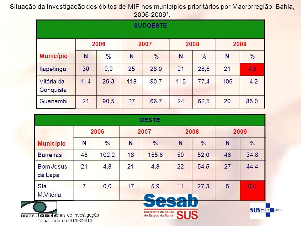 Fonte: Fichas de Investigação *atualizado em 01/03/2010 SUDOESTE Município 2006200720082009 N%N%N%N% Itapetinga300,02528,02128,6214,8 Vitória da Conqu