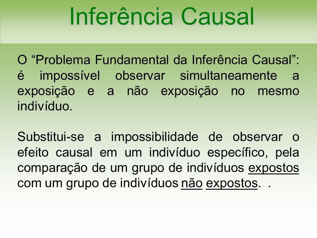 Inferência Causal O Problema Fundamental da Inferência Causal: é impossível observar simultaneamente a exposição e a não exposição no mesmo indivíduo.