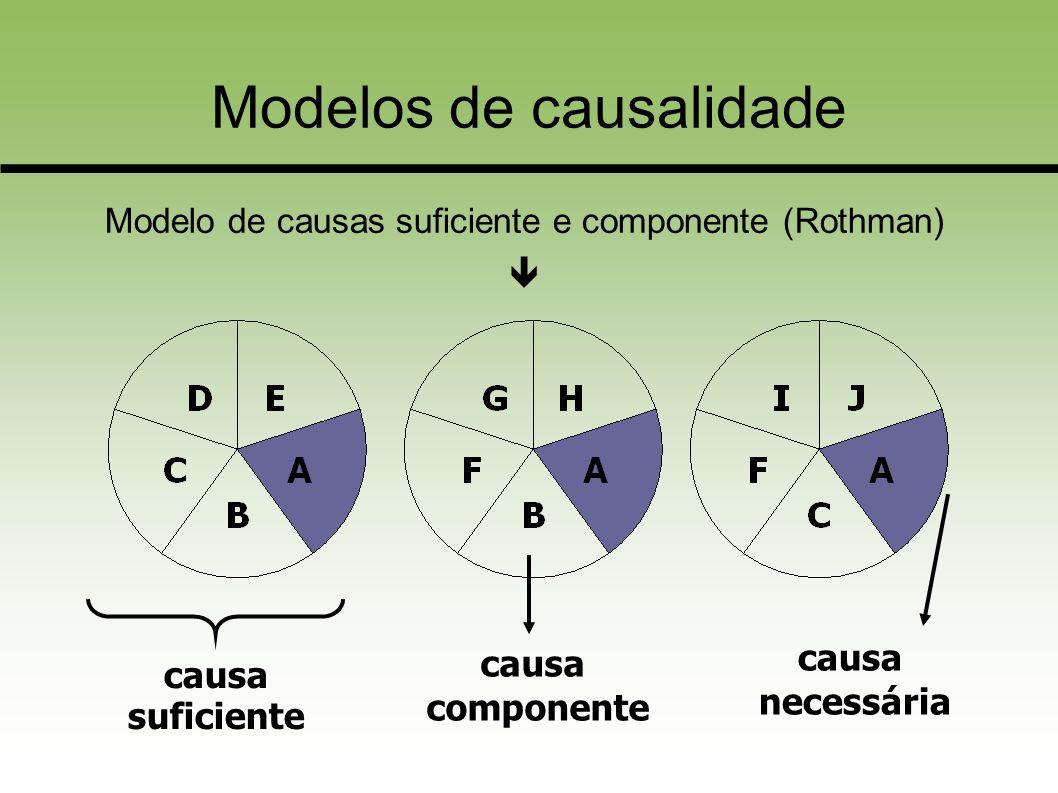 Modelos de causalidade Modelo de causas suficiente e componente (Rothman) causa suficiente causa componente causa necessária