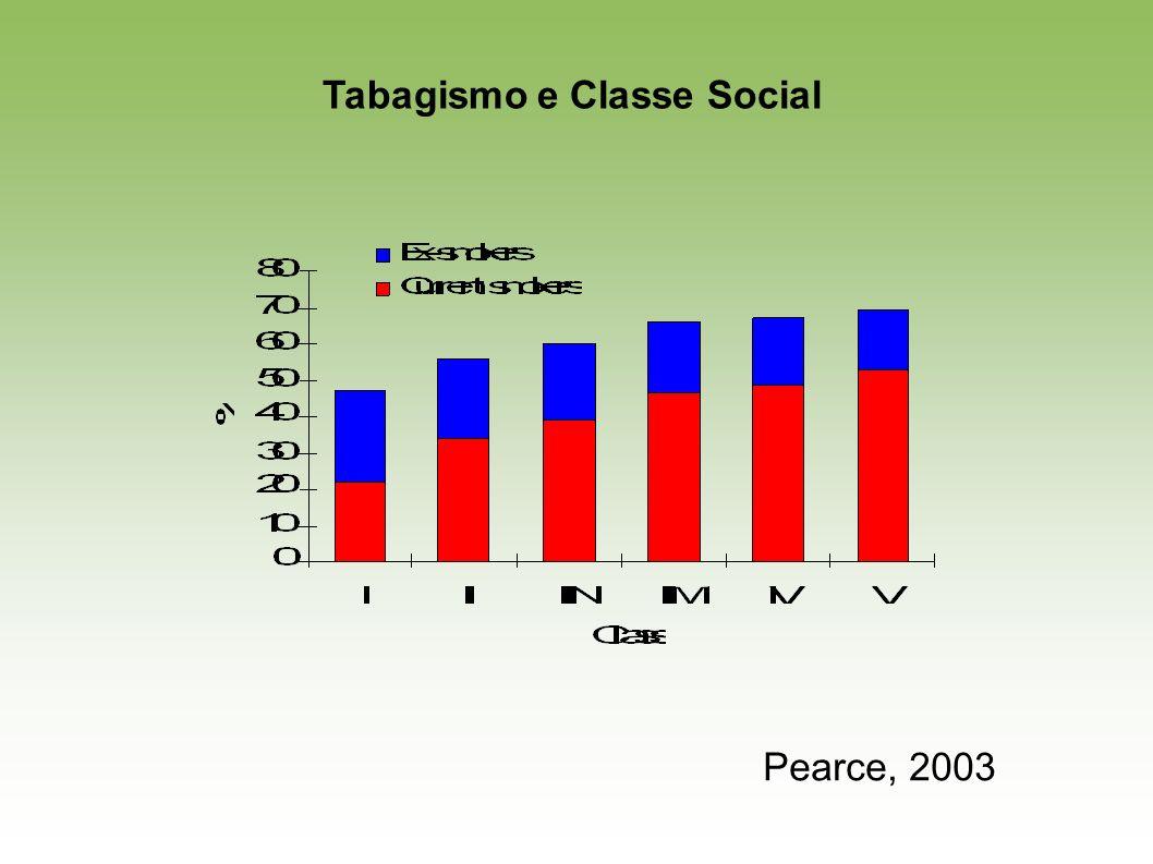 Pearce, 2003 Tabagismo e Classe Social