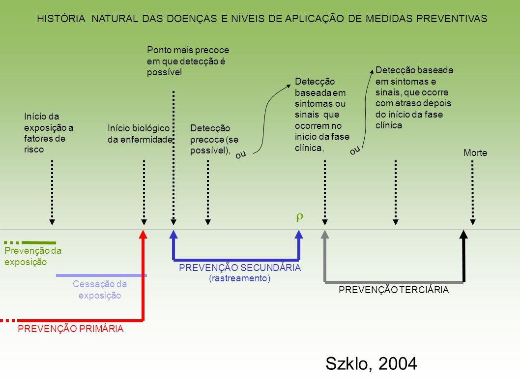 Morte Detecção precoce (se possível), Início da exposição a fatores de risco Início biológico da enfermidade Detecção baseada em sintomas e sinais, que ocorre com atraso depois do início da fase clínica ou Detecção baseada em sintomas ou sinais que ocorrem no início da fase clínica, ou Ponto mais precoce em que detecção é possível Prevenção da exposição Cessação da exposição PREVENÇÃO SECUNDÁRIA (rastreamento) PREVENÇÃO PRIMÁRIA PREVENÇÃO TERCIÁRIA HISTÓRIA NATURAL DAS DOENÇAS E NÍVEIS DE APLICAÇÃO DE MEDIDAS PREVENTIVAS Szklo, 2004