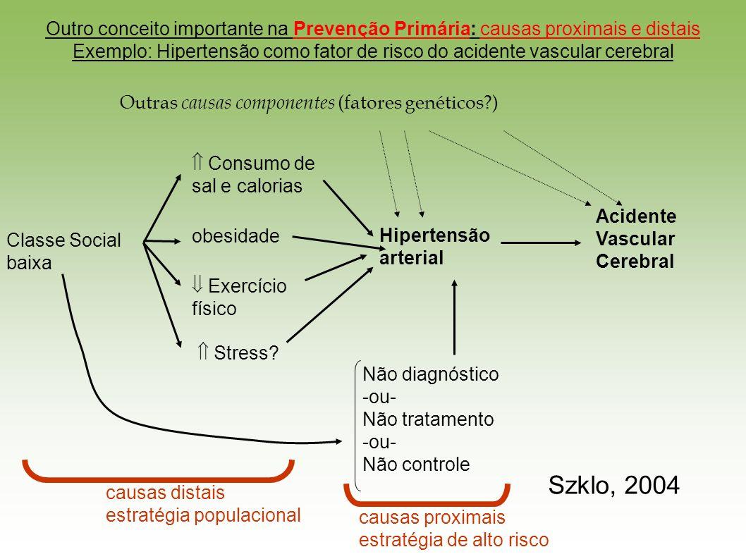 Outro conceito importante na Prevenção Primária: causas proximais e distais Exemplo: Hipertensão como fator de risco do acidente vascular cerebral Classe Social baixa Consumo de sal e calorias obesidade Exercício físico Stress.