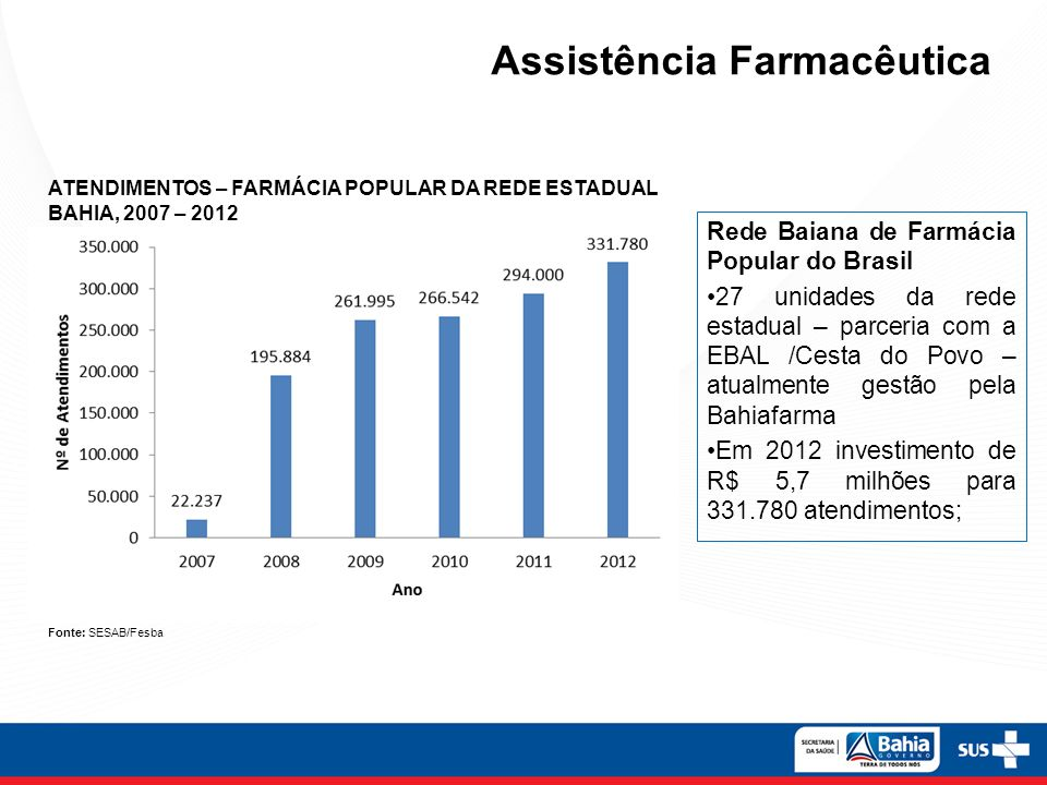 Rede Baiana de Farmácia Popular do Brasil 27 unidades da rede estadual – parceria com a EBAL /Cesta do Povo – atualmente gestão pela Bahiafarma Em 201