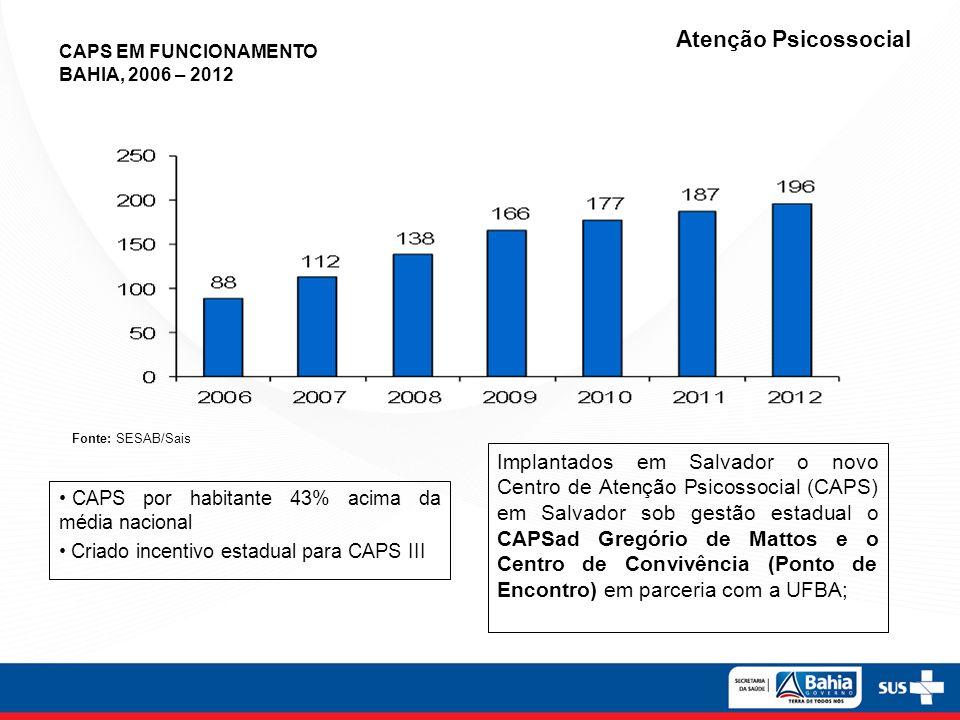 CAPS por habitante 43% acima da média nacional Criado incentivo estadual para CAPS III Atenção Psicossocial CAPS EM FUNCIONAMENTO BAHIA, 2006 – 2012 F