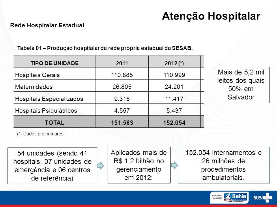 Rede Hospitalar Estadual Tabela 01 – Produção hospitalar da rede própria estadual da SESAB. TIPO DE UNIDADE20112012 (*) Hospitais Gerais110.885110.999