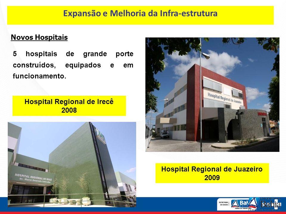 Novos Hospitais 5 hospitais de grande porte construídos, equipados e em funcionamento. Hospital Regional de Juazeiro 2009 Expansão e Melhoria da Infra