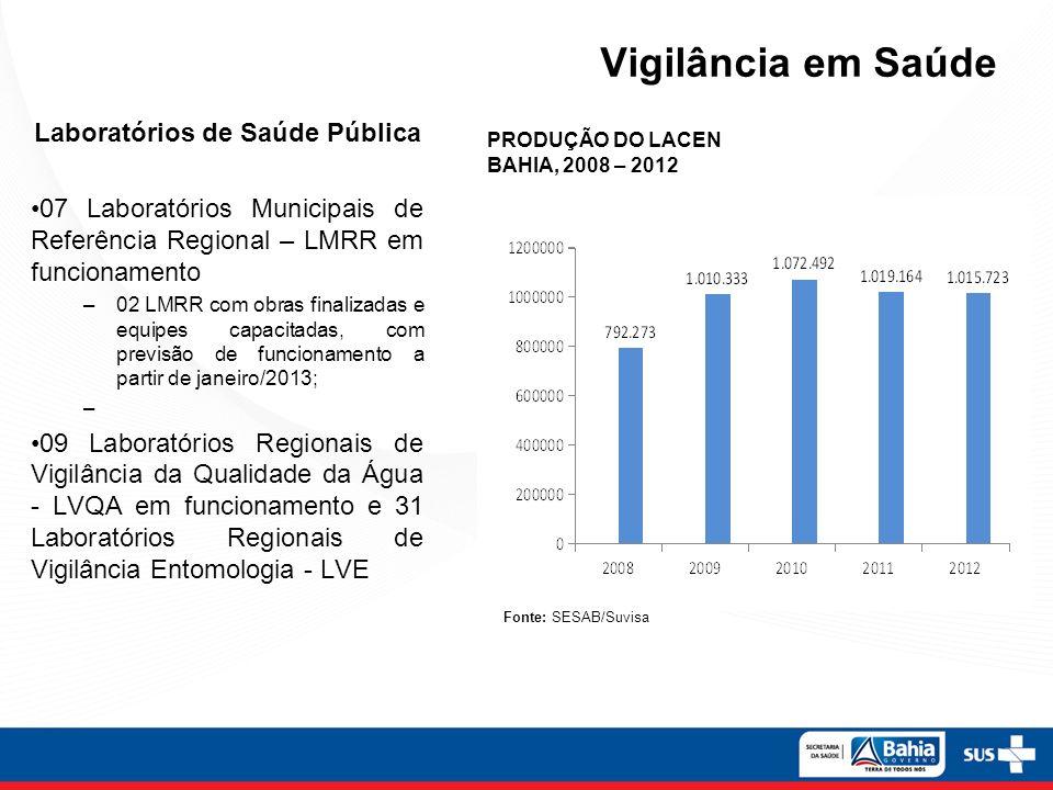 Vigilância em Saúde Laboratórios de Saúde Pública 07 Laboratórios Municipais de Referência Regional – LMRR em funcionamento –02 LMRR com obras finaliz