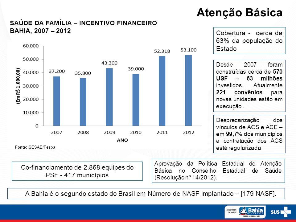 Atenção Básica SAÚDE DA FAMÍLIA – INCENTIVO FINANCEIRO BAHIA, 2007 – 2012 Fonte: SESAB/Fesba Cobertura - cerca de 63% da população do Estado Co-financ