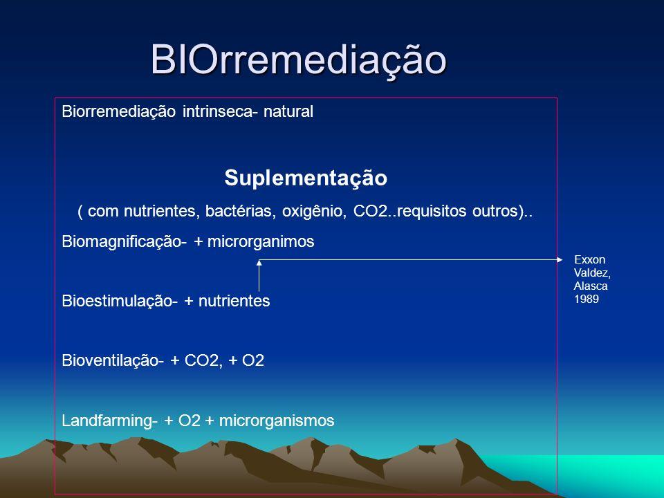 BIOrremediação Biorremediação intrinseca- natural Suplementação ( com nutrientes, bactérias, oxigênio, CO2..requisitos outros).. Biomagnificação- + mi