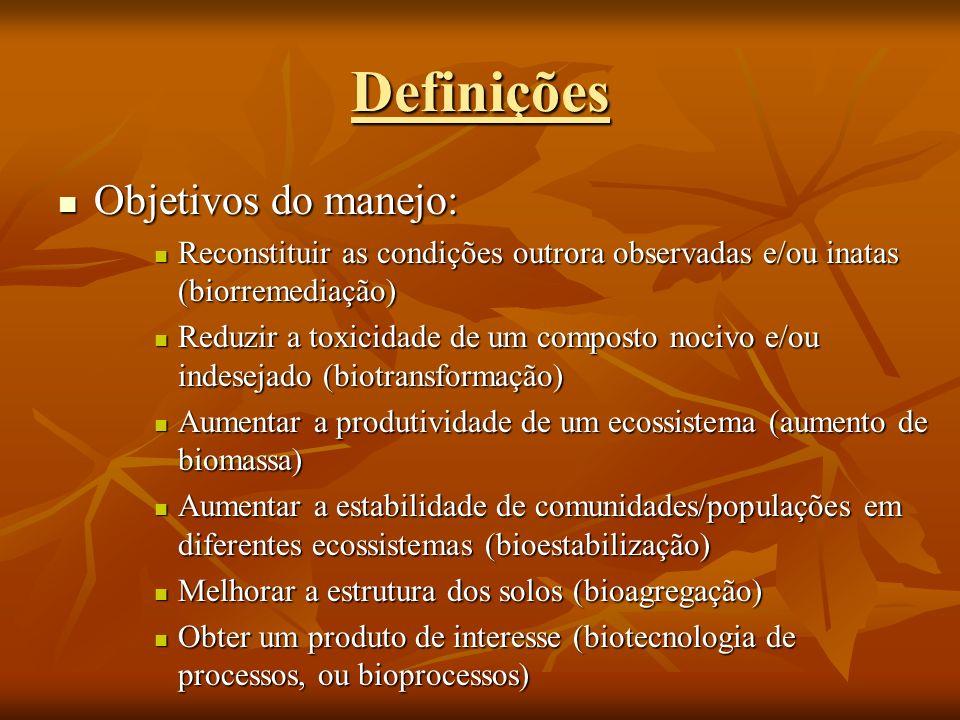 Definições Objetivos do manejo: Objetivos do manejo: Reconstituir as condições outrora observadas e/ou inatas (biorremediação) Reconstituir as condiçõ