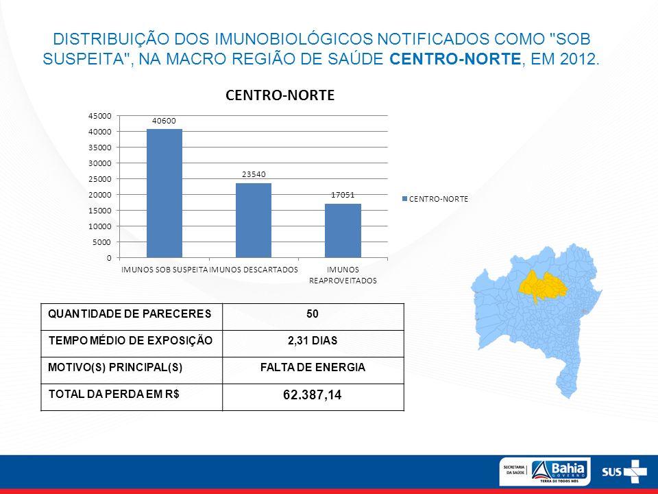 DISTRIBUIÇÃO DOS IMUNOBIOLÓGICOS NOTIFICADOS COMO SOB SUSPEITA , NA MACRO REGIÃO DE SAÚDE EXTREMO-SUL, EM 2012.