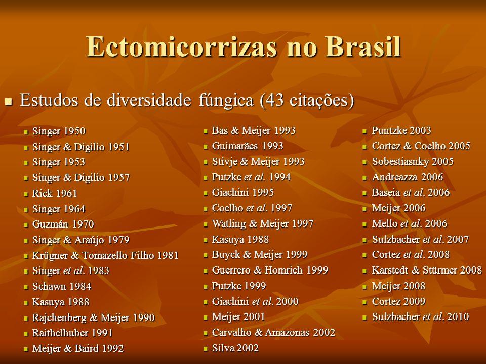 Ectomicorrizas no Brasil Estudos de diversidade fúngica (43 citações) Estudos de diversidade fúngica (43 citações) Singer 1950 Singer 1950 Singer & Di