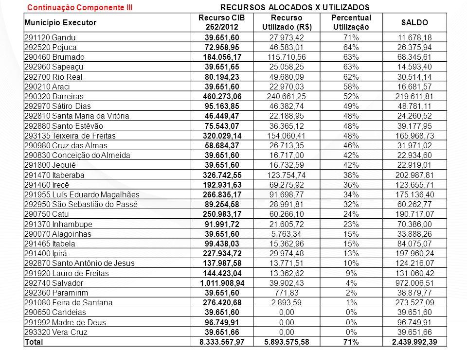 Município Executor Recurso CIB 262/2012 Recurso Utilizado (R$) Percentual Utilização SALDO 291120 Gandu39.651,6027.973,4271%11.678,18 292520 Pojuca72.