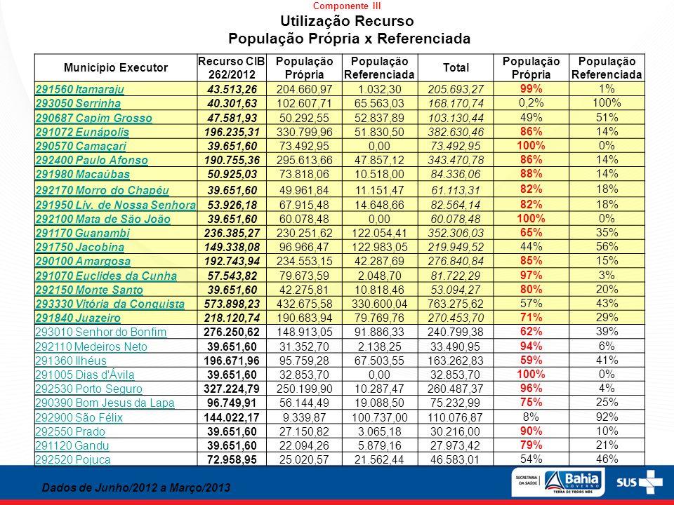 Município Executor Recurso CIB 262/2012 População Própria População Referenciada Total População Própria População Referenciada 291560 Itamaraju43.513