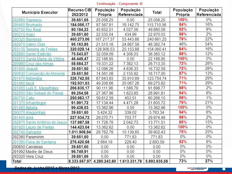 Município Executor Recurso CIB 262/2012 População Própria População Referenciada Total População Própria População Referenciada 292960 Sapeaçu39.651,6