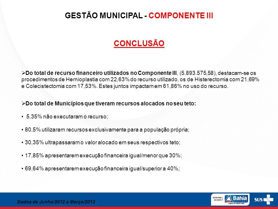 GESTÃO MUNICIPAL - COMPONENTE III CONCLUSÃO Dados de Junho/2012 a Março/2013 Do total de recurso financeiro utilizados no Componente III, (5.893.575,5