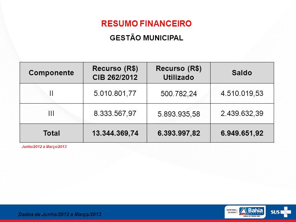 RESUMO FINANCEIRO GESTÃO MUNICIPAL Componente Recurso (R$) CIB 262/2012 Recurso (R$) Utilizado Saldo II5.010.801,77 500.782,24 4.510.019,53 III8.333.5