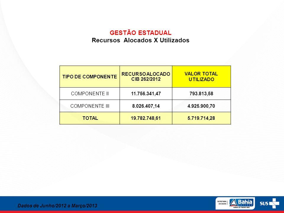 GESTÃO ESTADUAL Recursos Alocados X Utilizados Dados de Junho/2012 a Março/2013 TIPO DE COMPONENTE RECURSO ALOCADO CIB 262/2012 VALOR TOTAL UTILIZADO