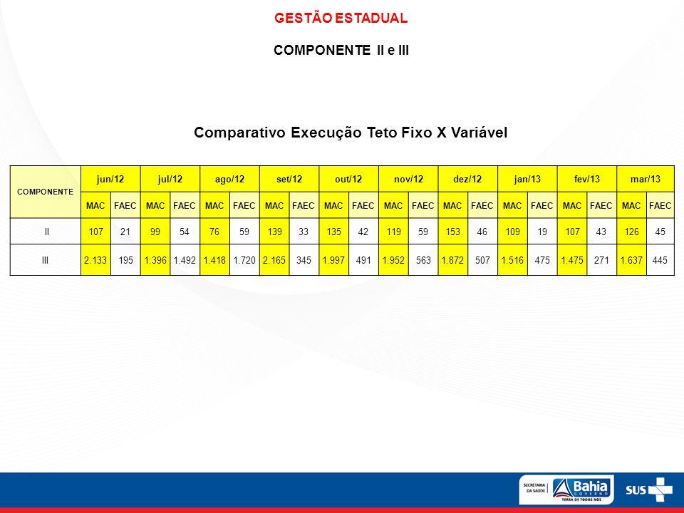 GESTÃO ESTADUAL COMPONENTE II e III Comparativo Execução Teto Fixo X Variável COMPONENTE jun/12jul/12ago/12set/12out/12nov/12dez/12jan/13fev/13mar/13