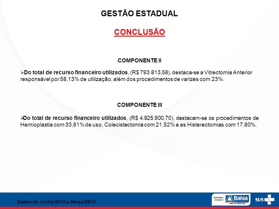 GESTÃO ESTADUAL CONCLUSÃO Dados de Junho/2012 a Março/2013 COMPONENTE II Do total de recurso financeiro utilizados, (R$ 793.813,58), destaca-se a Vitr