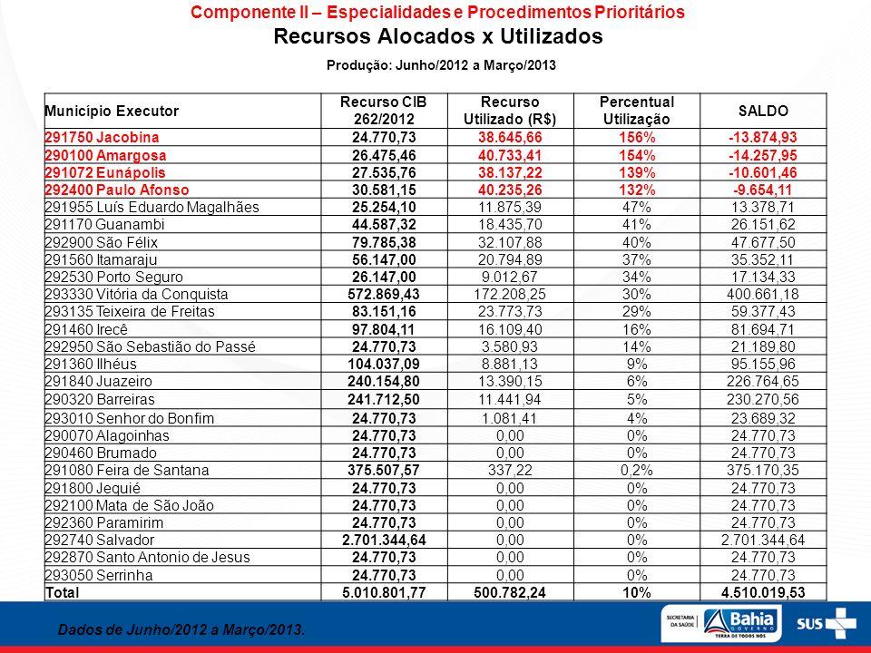 Componente II – Especialidades e Procedimentos Prioritários Utilização Recurso População Própria x Referenciada Dados de Junho/2012 a Março/2013 Município Executor Recurso CIB 262/2012 População Própria População Referenciada Total População Própria População Referenciada Jacobina24.770,7316.363,2422.282,4238.645,6642%58% Amargosa26.475,4635.457,245.276,1740.733,4187%13% Eunapolis27.535,7633.286,654.850,5738.137,2287%13% P.