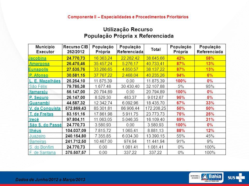 Componente II – Especialidades e Procedimentos Prioritários Utilização Recurso População Própria x Referenciada Dados de Junho/2012 a Março/2013 Munic