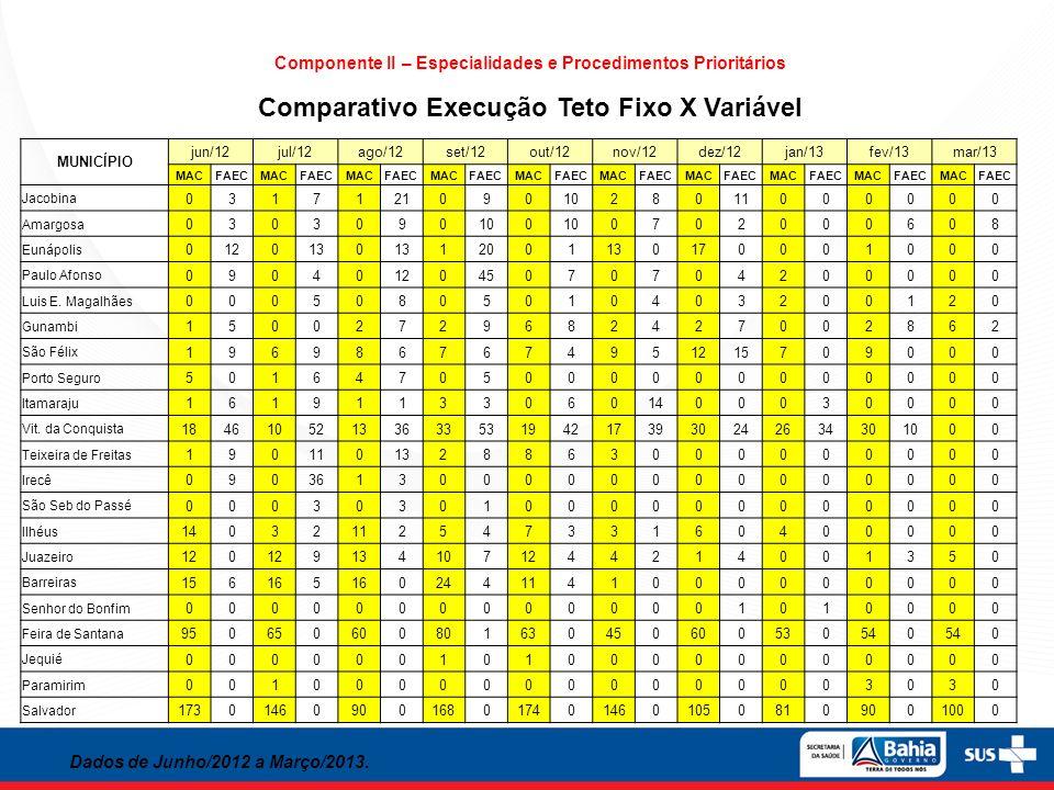 Componente II – Especialidades e Procedimentos Prioritários Comparativo Execução Teto Fixo X Variável Dados de Junho/2012 a Março/2013. MUNICÍPIO jun/