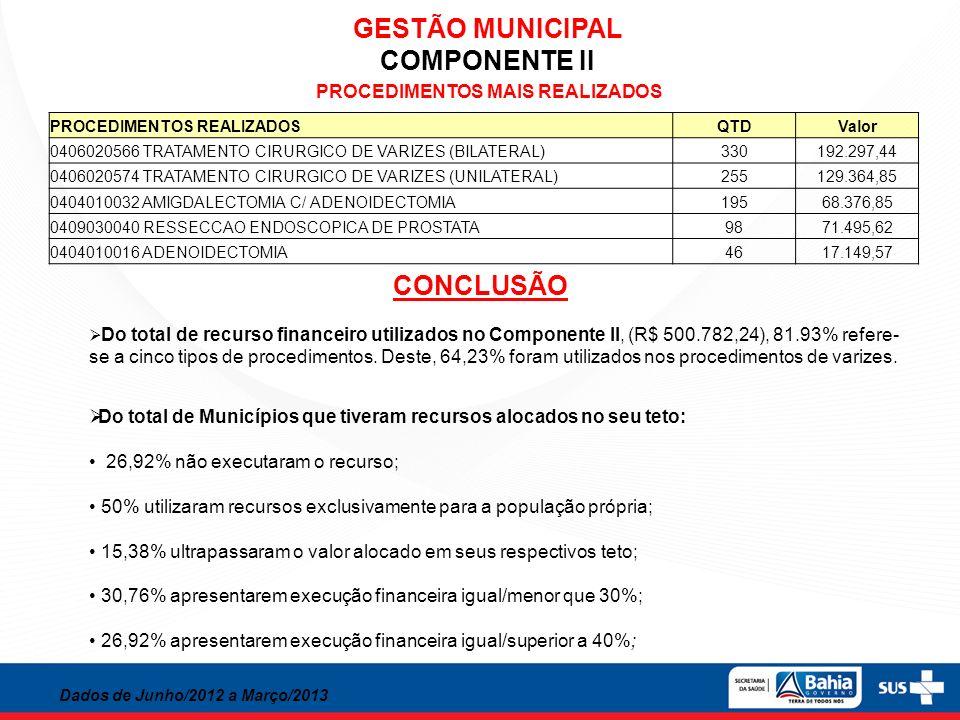 GESTÃO MUNICIPAL COMPONENTE II PROCEDIMENTOS REALIZADOSQTDValor 0406020566 TRATAMENTO CIRURGICO DE VARIZES (BILATERAL)330192.297,44 0406020574 TRATAME