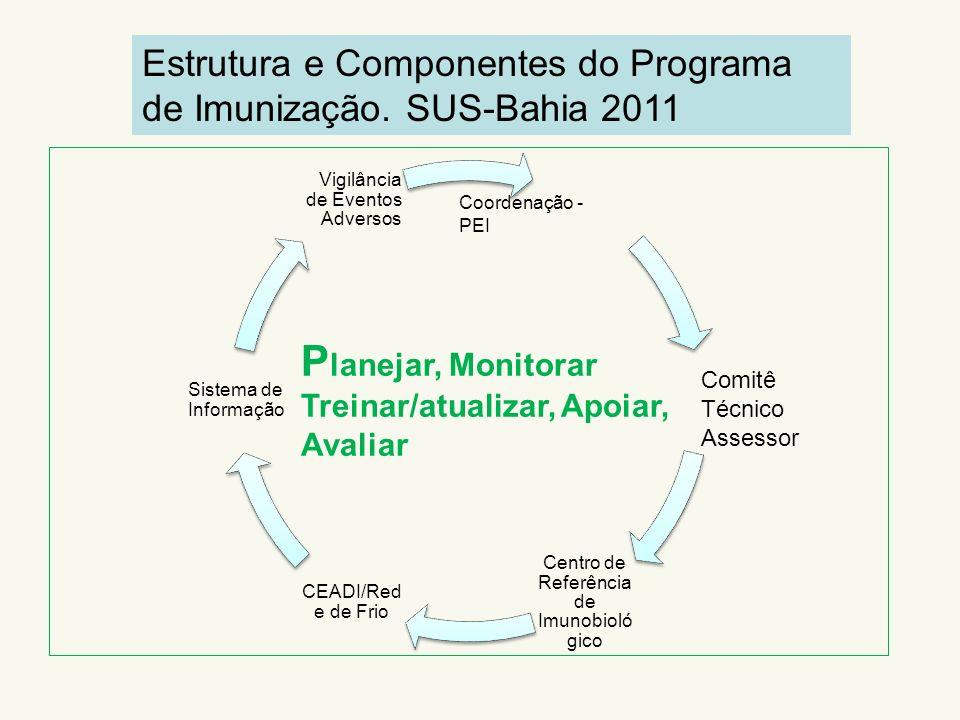 Centro de Referência de Imunobioló gico CEADI/Red e de Frio Sistema de Informação Vigilância de Eventos Adversos Coordenação - PEI Comitê Técnico Asse