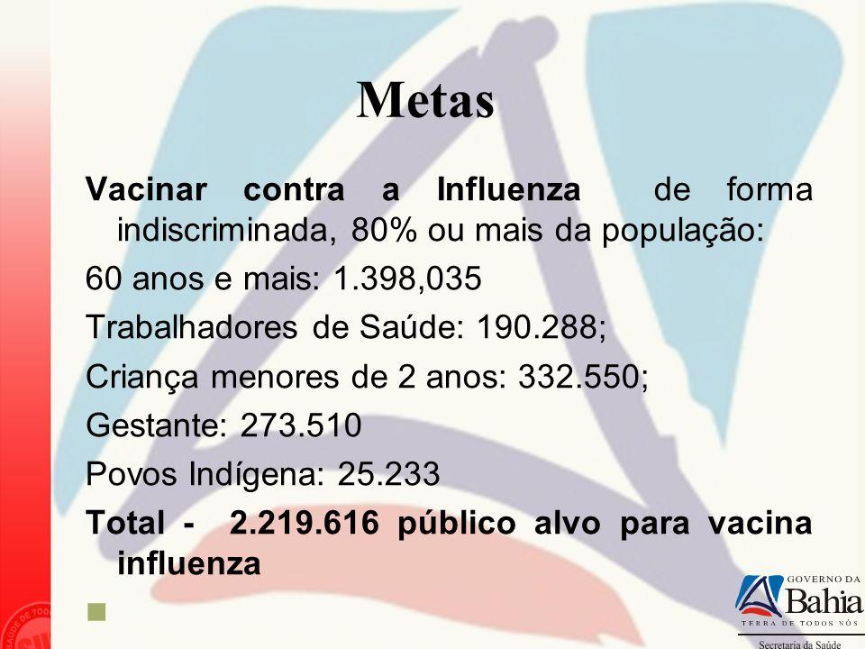 Metas Vacinar contra a Influenza de forma indiscriminada, 80% ou mais da população: 60 anos e mais: 1.398,035 Trabalhadores de Saúde: 190.288; Criança