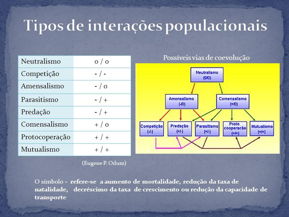 Neutralismo 0 / 0 Competição - / - Amensalismo - / 0 Parasitismo - / + Predação - / + Comensalismo + / 0 Protocoperação + / + Mutualismo + / + O símbo