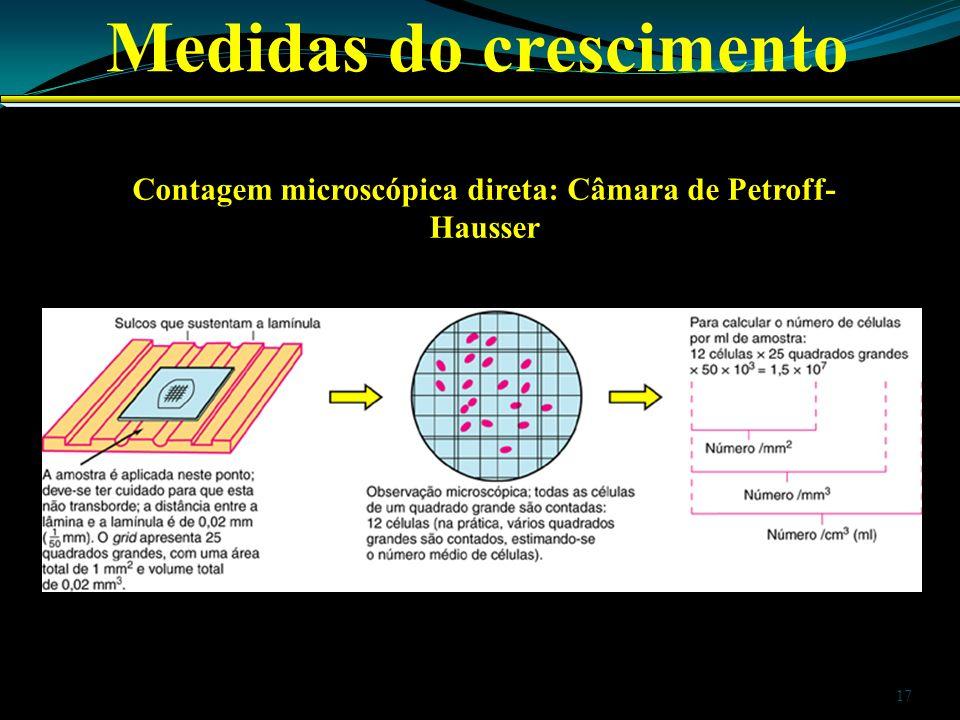 Medidas do crescimento Contagem microscópica direta: Câmara de Petroff- Hausser 17