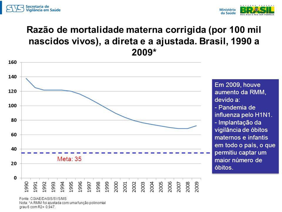 Razão de mortalidade materna corrigida (por 100 mil nascidos vivos), a direta e a ajustada. Brasil, 1990 a 2009* Fonte: CGIAE/DASIS/SVS/MS Nota: *A RM