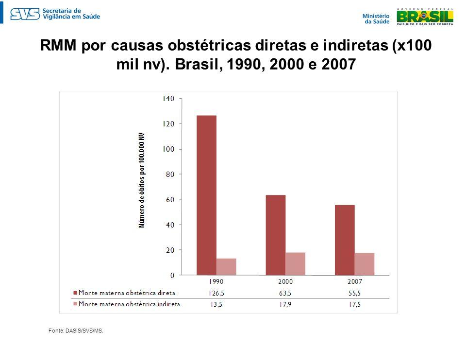 RMM por causas obstétricas diretas e indiretas (x100 mil nv). Brasil, 1990, 2000 e 2007 Fonte: DASIS/SVS/MS.