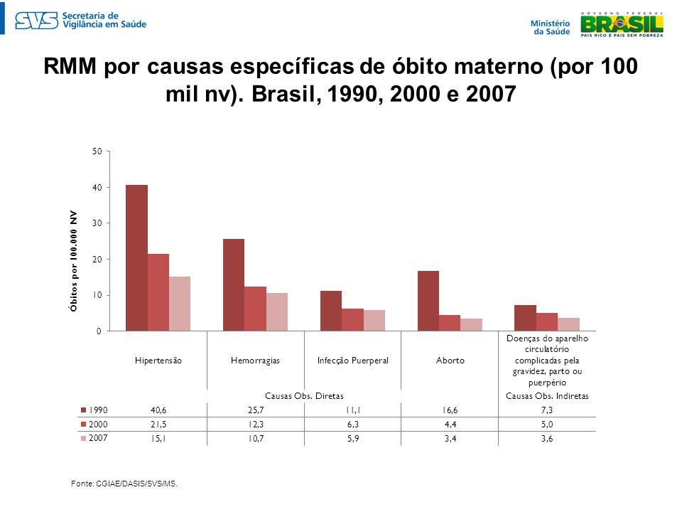 RMM por causas específicas de óbito materno (por 100 mil nv). Brasil, 1990, 2000 e 2007 Fonte: CGIAE/DASIS/SVS/MS.