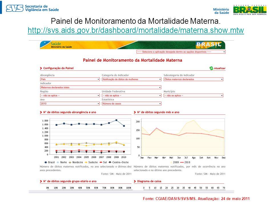 Painel de Monitoramento da Mortalidade Materna. http://svs.aids.gov.br/dashboard/mortalidade/materna.show.mtw http://svs.aids.gov.br/dashboard/mortali