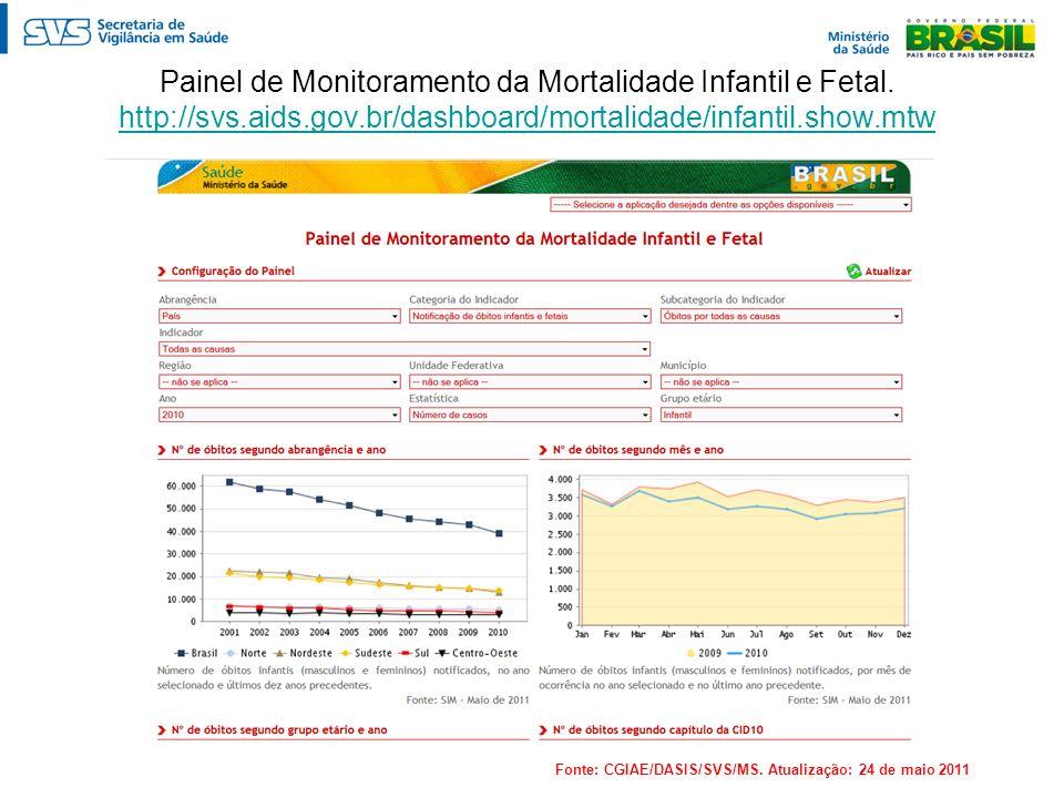 Painel de Monitoramento da Mortalidade Infantil e Fetal. http://svs.aids.gov.br/dashboard/mortalidade/infantil.show.mtw http://svs.aids.gov.br/dashboa
