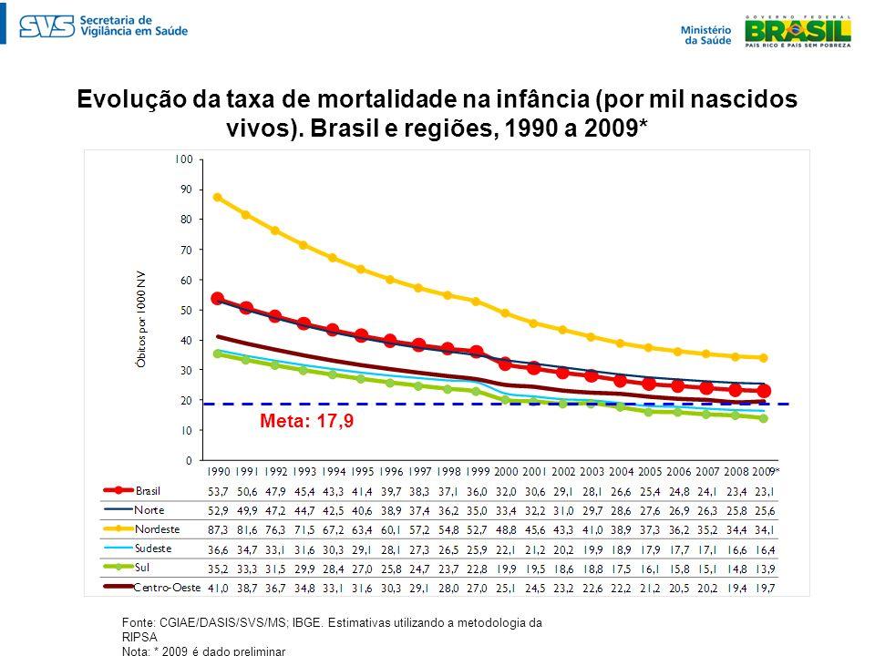 Evolução da taxa de mortalidade na infância (por mil nascidos vivos). Brasil e regiões, 1990 a 2009* Fonte: CGIAE/DASIS/SVS/MS; IBGE. Estimativas util