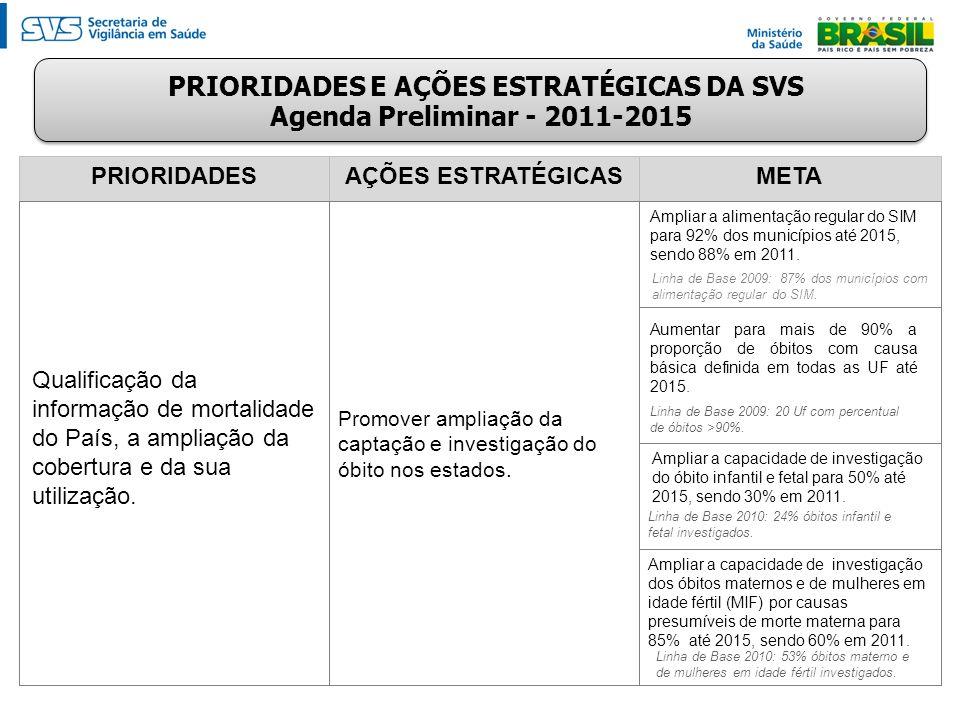 PRIORIDADESAÇÕES ESTRATÉGICASMETA Qualificação da informação de mortalidade do País, a ampliação da cobertura e da sua utilização. Promover ampliação